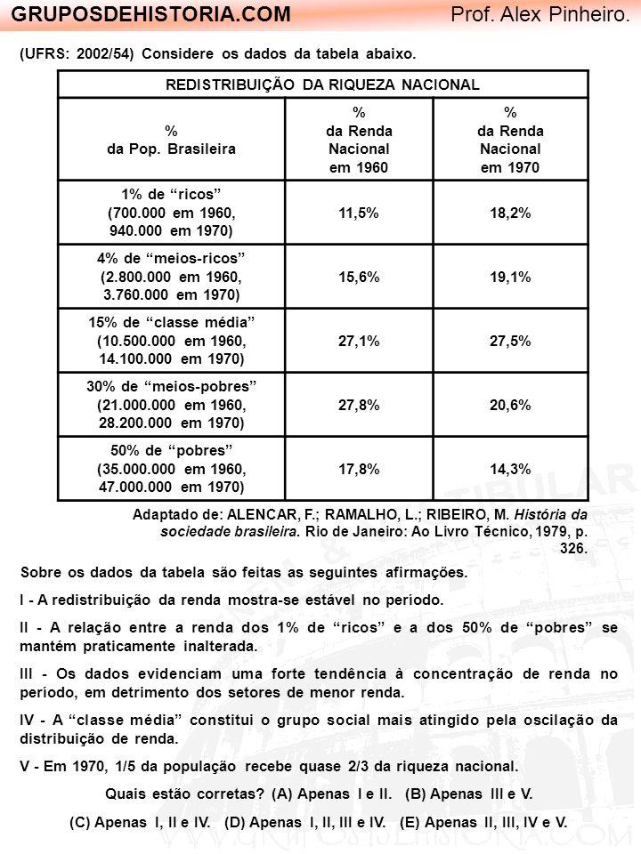 GRUPOSDEHISTORIA.COM Prof. Alex Pinheiro. REDISTRIBUIÇÃO DA RIQUEZA NACIONAL % da Pop. Brasileira % da Renda Nacional em 1960 % da Renda Nacional em 1