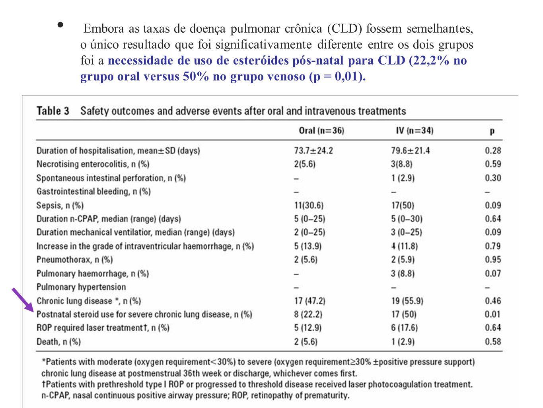 Embora as taxas de doença pulmonar crônica (CLD) fossem semelhantes, o único resultado que foi significativamente diferente entre os dois grupos foi a