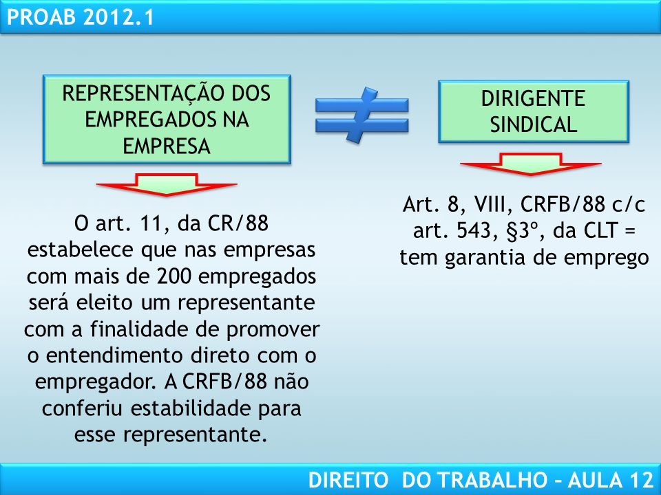 RESPONSABILIDADE CIVIL AULA 1 PROAB 2012.1 DIREITO DO TRABALHO – AULA 12 O art. 11, da CR/88 estabelece que nas empresas com mais de 200 empregados se