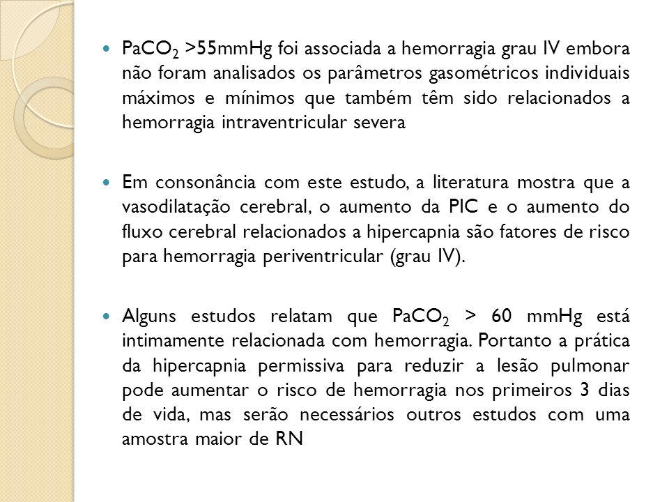 PaCO 2 >55mmHg foi associada a hemorragia grau IV embora não foram analisados os parâmetros gasométricos individuais máximos e mínimos que também têm