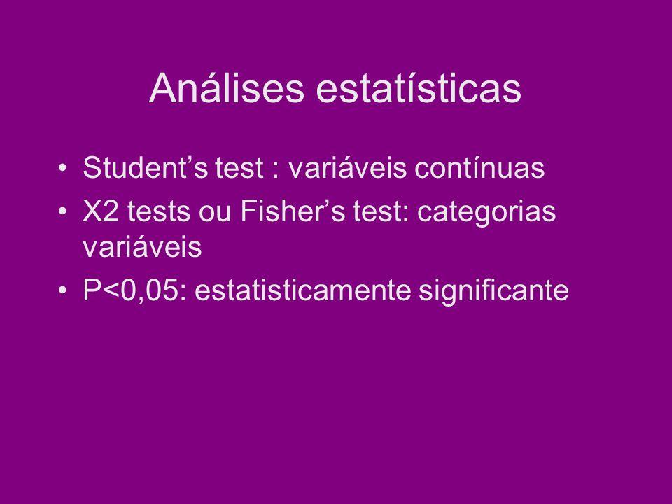 Análises estatísticas Students test : variáveis contínuas X2 tests ou Fishers test: categorias variáveis P<0,05: estatisticamente significante
