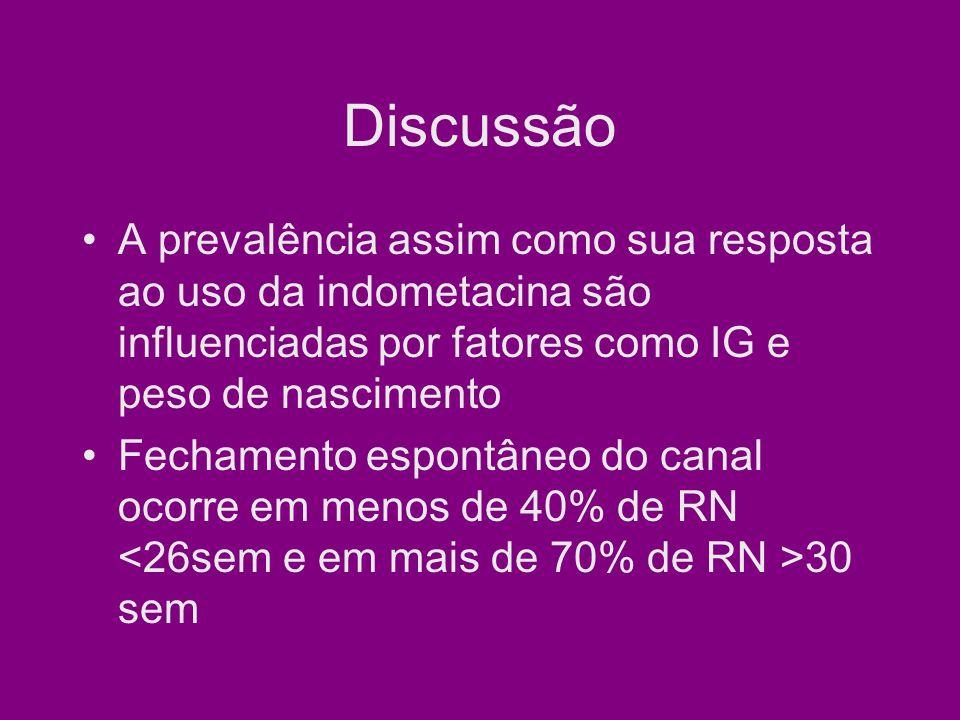 Discussão A prevalência assim como sua resposta ao uso da indometacina são influenciadas por fatores como IG e peso de nascimento Fechamento espontâneo do canal ocorre em menos de 40% de RN 30 sem