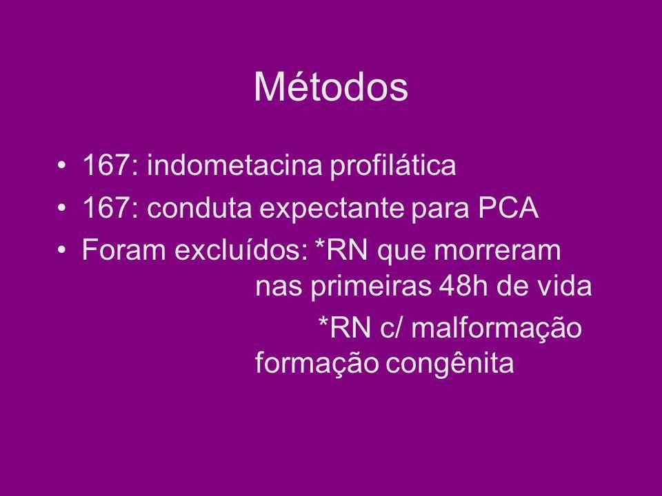 Métodos Indometacina (Indocin® IV Merck), profilaxia era iniciada com 15h de vida Dose: 0,1mg/kg IV por 40 e repete a dose com 24 e 48h de vida Conduta expectante consistia de uma triagem clínica de sinais de PCA sintomático durante a 1ª sem de vida