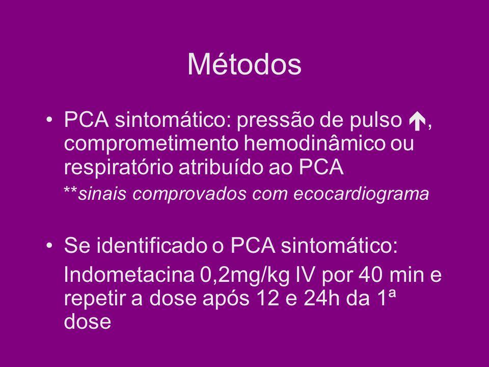 Métodos Se falha na profilaxia com indometacina ou falha no tratamento para PCA sintomático com indometacina: 2º curso de indometacina ou correção cirúrgica Indometacina usada em mulheres com até 32sem de IG como tocolítico