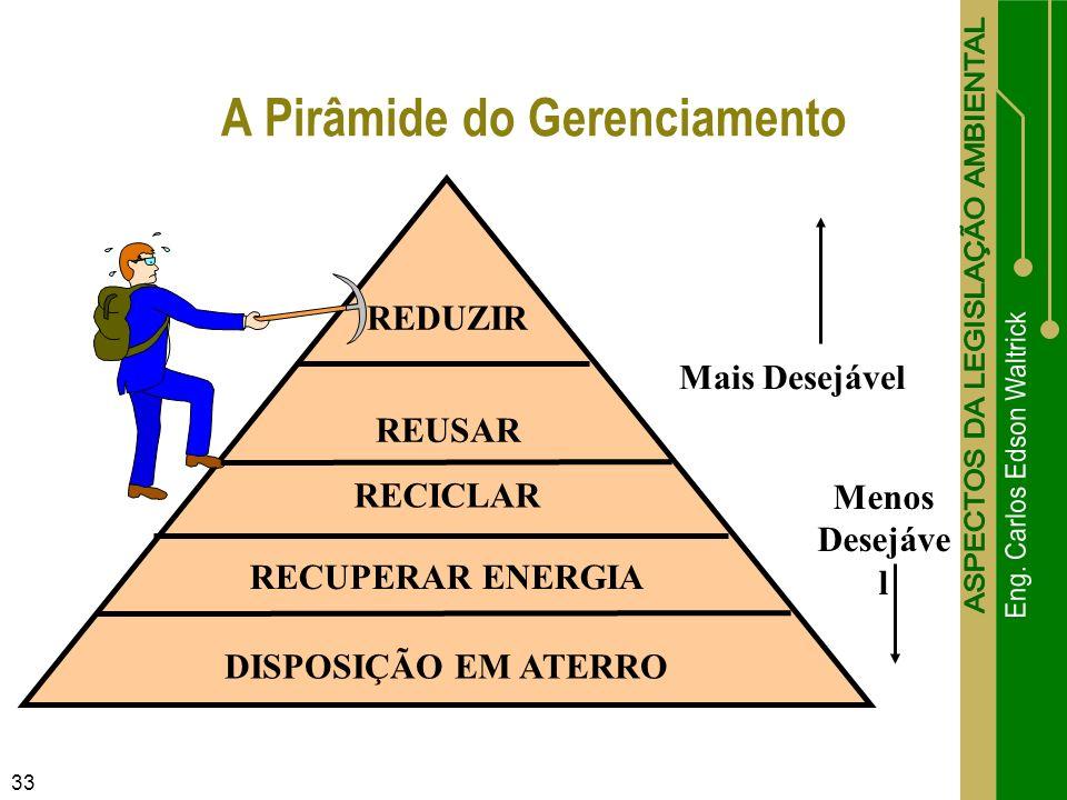 33 A Pirâmide do Gerenciamento REDUZIR REUSAR RECICLAR RECUPERAR ENERGIA DISPOSIÇÃO EM ATERRO Mais Desejável Menos Desejáve l