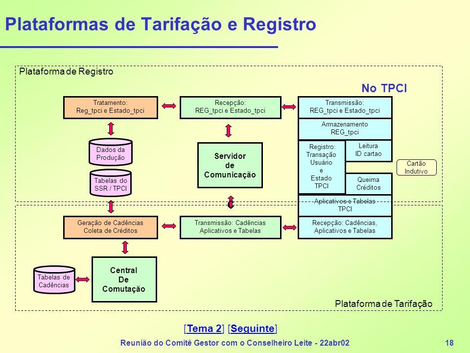 Reunião do Comitê Gestor com o Conselheiro Leite - 22abr0218 Plataformas de Tarifação e Registro Servidor de Comunicação Geração de Cadências Coleta d