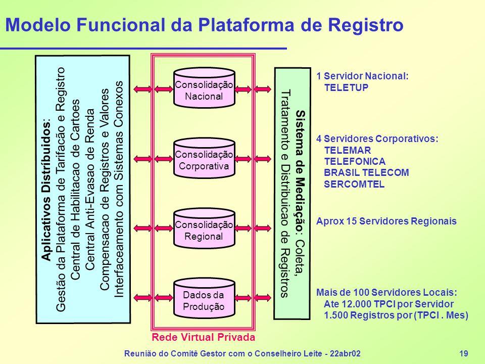 Reunião do Comitê Gestor com o Conselheiro Leite - 22abr0219 Modelo Funcional da Plataforma de Registro Dados da Produção Consolidação Regional Consol