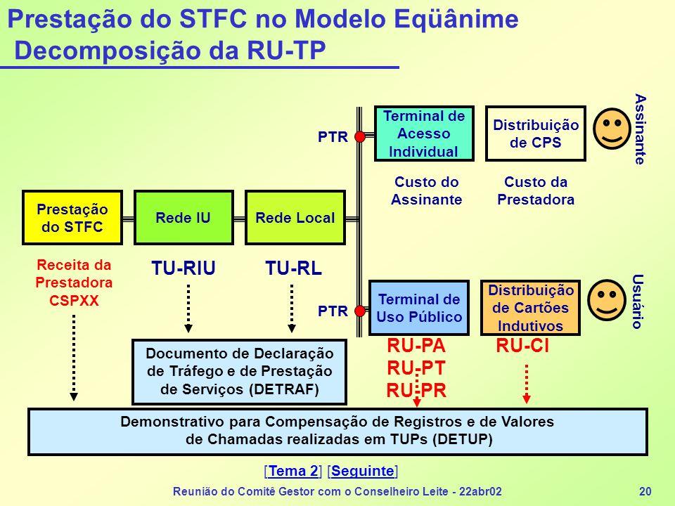 Reunião do Comitê Gestor com o Conselheiro Leite - 22abr0220 Prestação do STFC no Modelo Eqüânime Decomposição da RU-TP Prestação do STFC Rede IURede