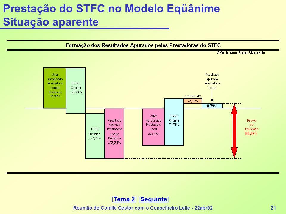 Reunião do Comitê Gestor com o Conselheiro Leite - 22abr0221 Prestação do STFC no Modelo Eqüânime Situação aparente [Tema 2] [Seguinte]Tema 2Seguinte