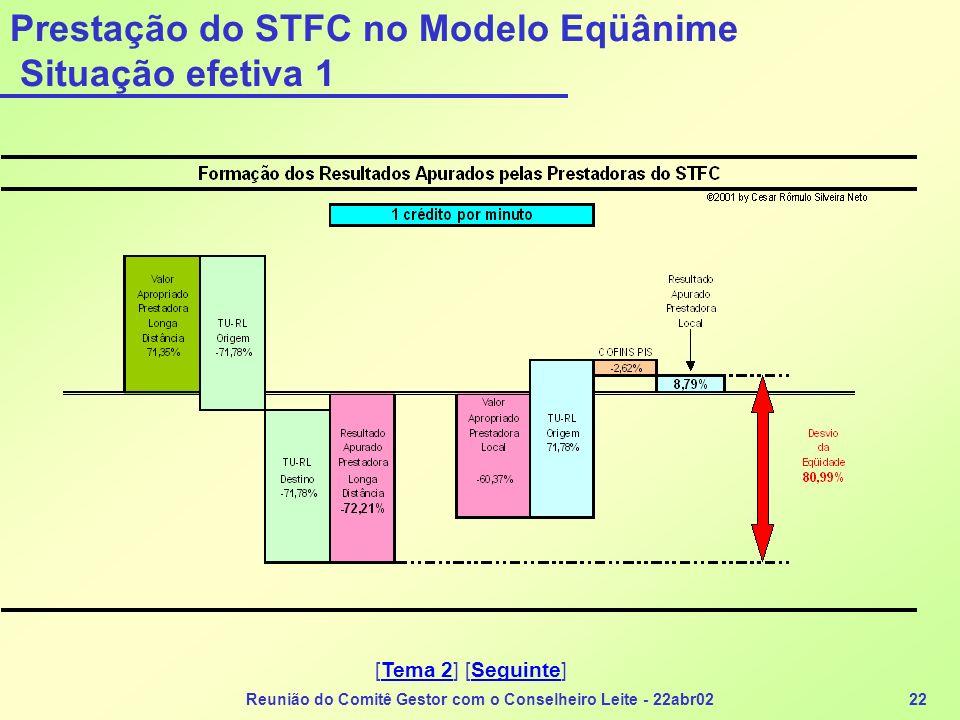 Reunião do Comitê Gestor com o Conselheiro Leite - 22abr0222 Prestação do STFC no Modelo Eqüânime Situação efetiva 1 [Tema 2] [Seguinte]Tema 2Seguinte