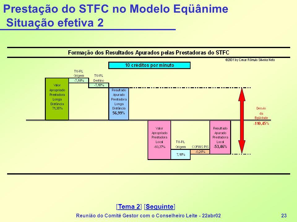 Reunião do Comitê Gestor com o Conselheiro Leite - 22abr0223 Prestação do STFC no Modelo Eqüânime Situação efetiva 2 [Tema 2] [Seguinte]Tema 2Seguinte