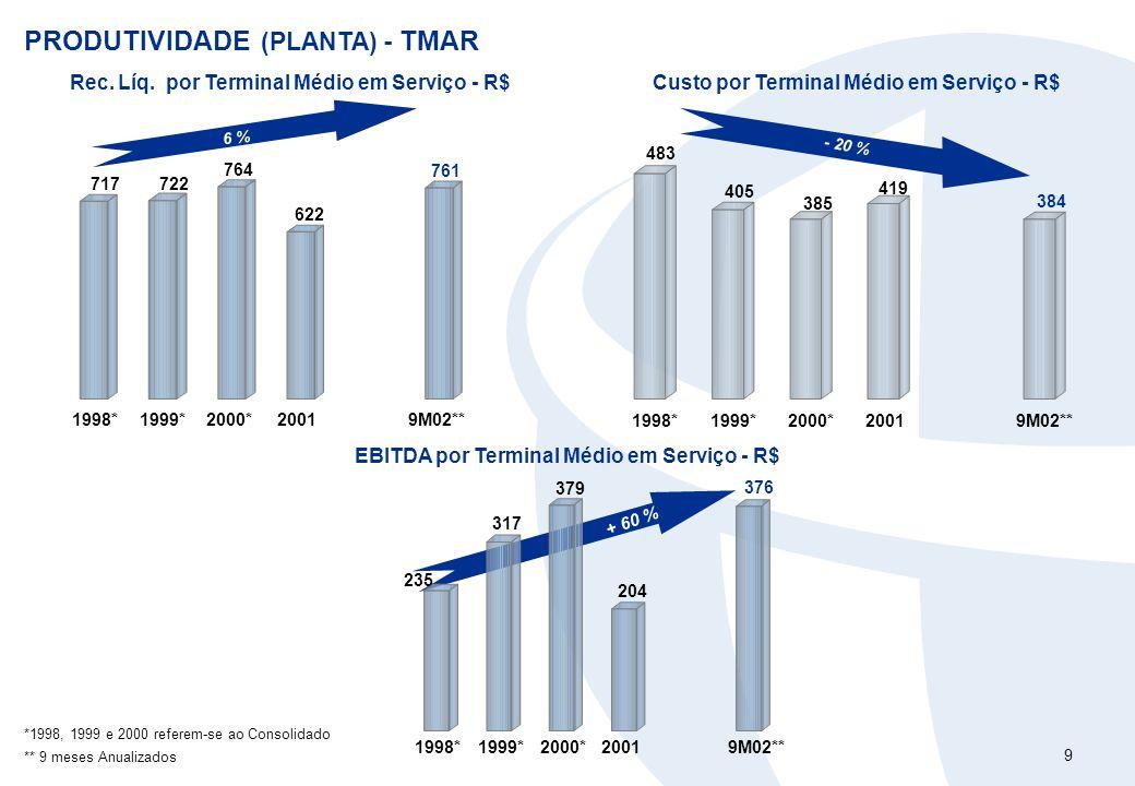 9 + 60 % PRODUTIVIDADE (PLANTA) - TMAR 717722 764 622 761 1998*1999*2000*20019M02** 6 % Rec. Líq. por Terminal Médio em Serviço - R$ 483 405 385 419 3