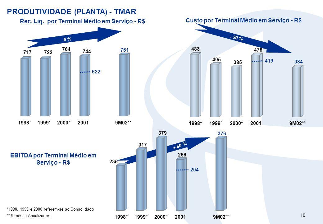 10 + 60 % PRODUTIVIDADE (PLANTA) - TMAR 6 % Rec. Líq. por Terminal Médio em Serviço - R$ - 20 % Custo por Terminal Médio em Serviço - R$ EBITDA por Te