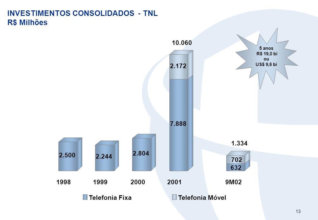 13 INVESTIMENTOS CONSOLIDADOS - TNL R$ Milhões 5 anos R$ 19,0 bi ou US$ 9,6 bi 2.500 2.244 2.804 7.888 2.172 632 702 19981999200020019M02 Telefonia Fi