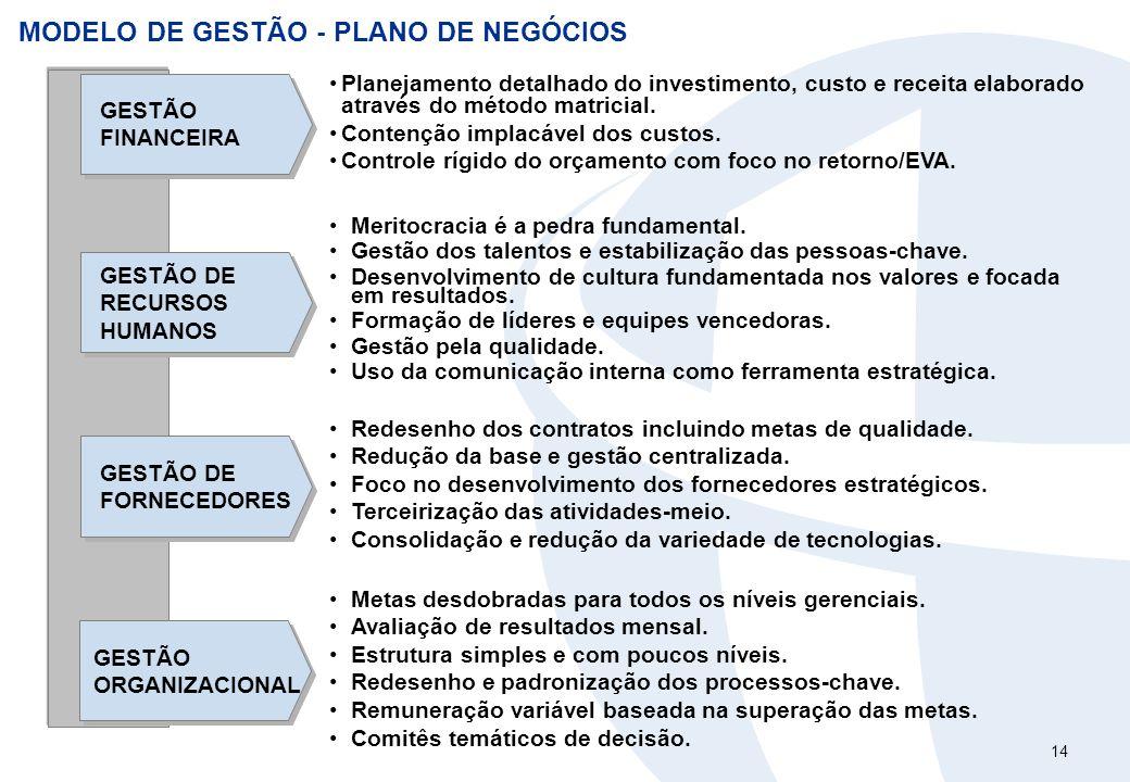 14 MODELO DE GESTÃO - PLANO DE NEGÓCIOS GESTÃO FINANCEIRA GESTÃO DE FORNECEDORES GESTÃO DE RECURSOS HUMANOS Planejamento detalhado do investimento, cu