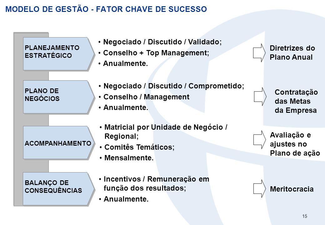 15 MODELO DE GESTÃO - FATOR CHAVE DE SUCESSO PLANEJAMENTO ESTRATÉGICO ACOMPANHAMENTO PLANO DE NEGÓCIOS Negociado / Discutido / Validado; Conselho + To