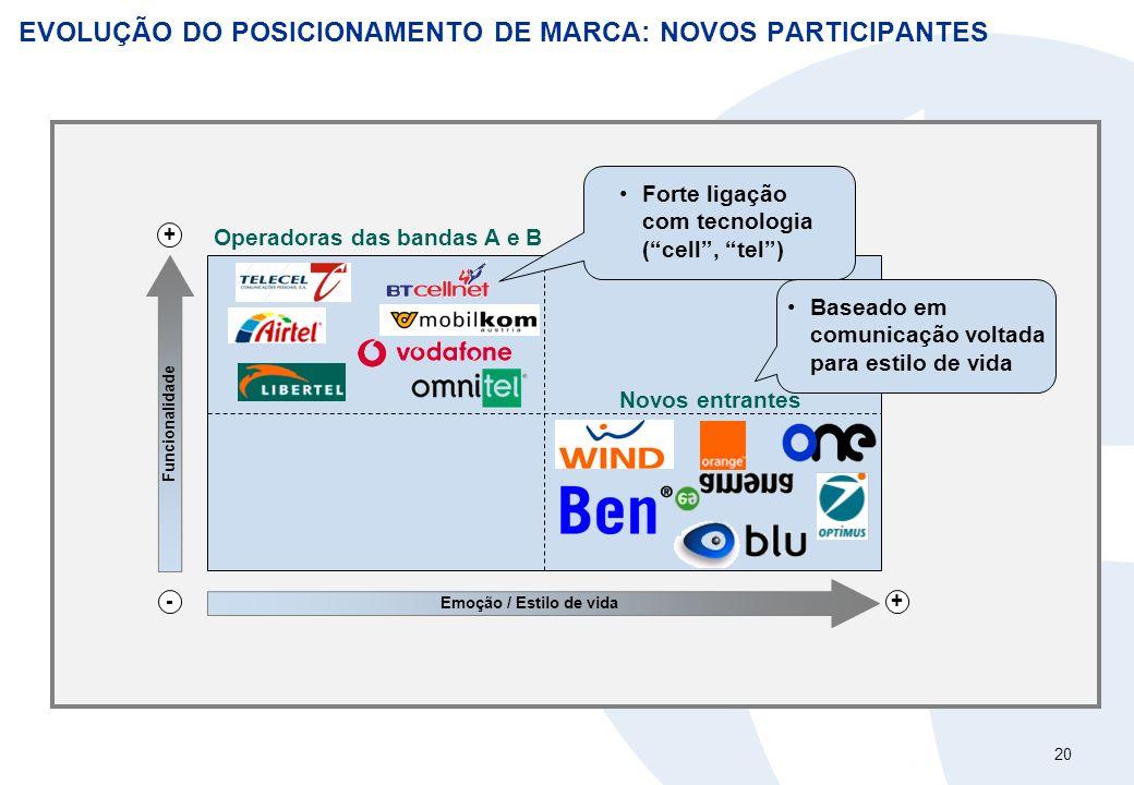 20 EVOLUÇÃO DO POSICIONAMENTO DE MARCA: NOVOS PARTICIPANTES Funcionalidade Emoção / Estilo de vida - + + Operadoras das bandas A e B Novos entrantes F
