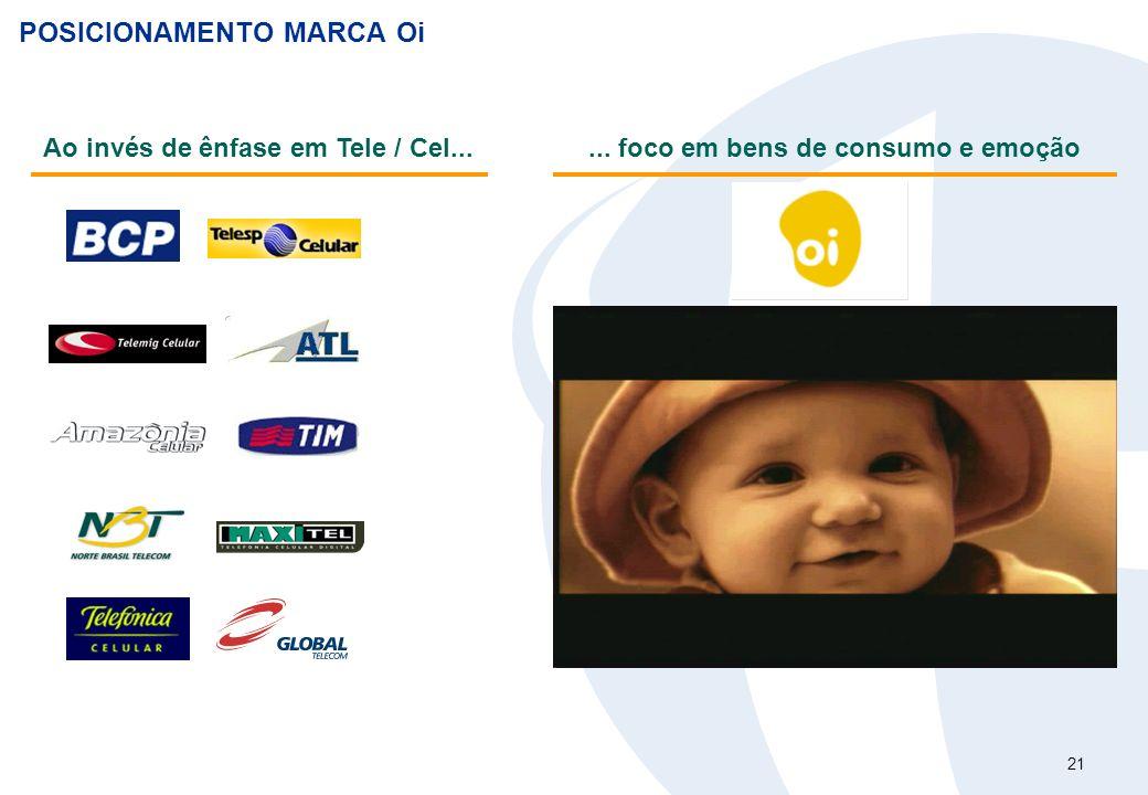 21 POSICIONAMENTO MARCA Oi Ao invés de ênfase em Tele / Cel...... foco em bens de consumo e emoção