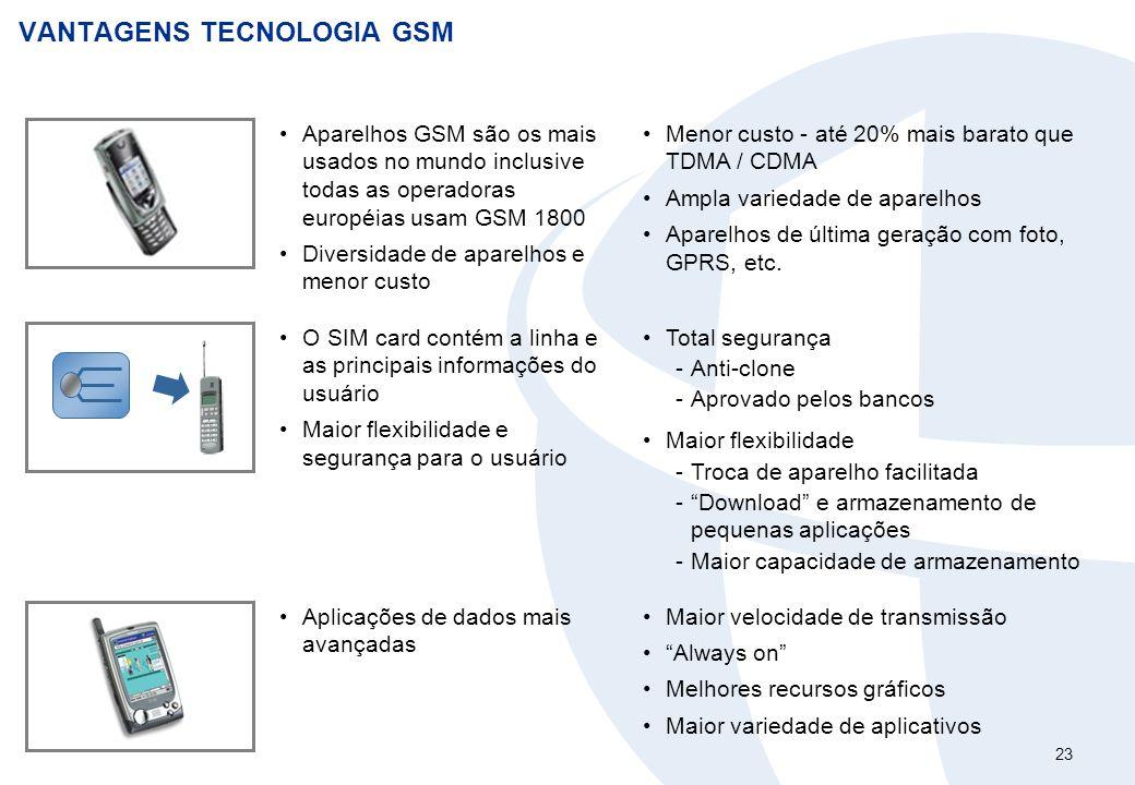23 VANTAGENS TECNOLOGIA GSM Aparelhos GSM são os mais usados no mundo inclusive todas as operadoras européias usam GSM 1800 Diversidade de aparelhos e