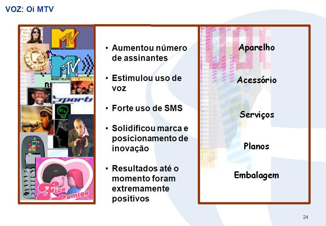 24 VOZ: Oi MTV Aumentou número de assinantes Estimulou uso de voz Forte uso de SMS Solidificou marca e posicionamento de inovação Resultados até o mom