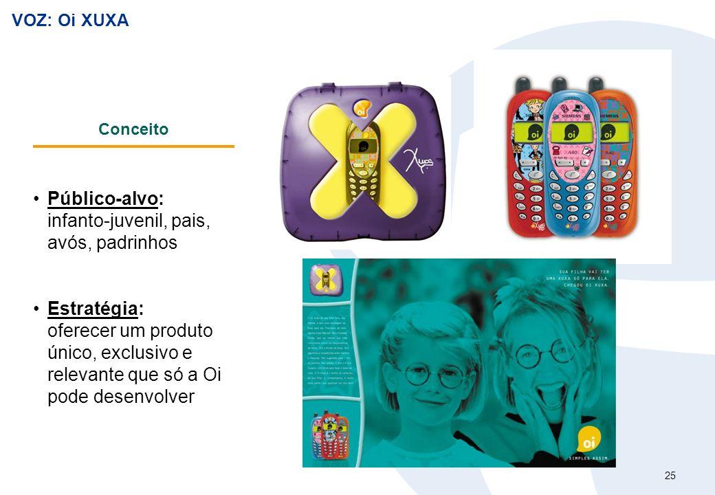 25 VOZ: Oi XUXA Conceito Público-alvo: infanto-juvenil, pais, avós, padrinhos Estratégia: oferecer um produto único, exclusivo e relevante que só a Oi