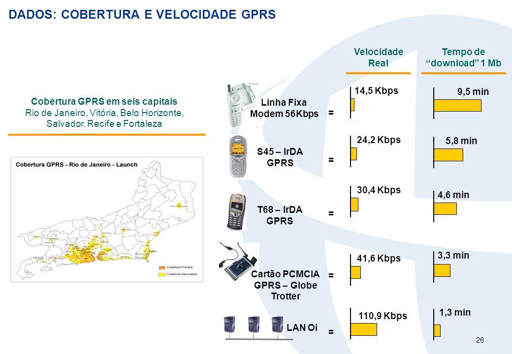 26 DADOS: COBERTURA E VELOCIDADE GPRS Cobertura GPRS em seis capitais Rio de Janeiro, Vitória, Belo Horizonte, Salvador, Recife e Fortaleza Linha Fixa