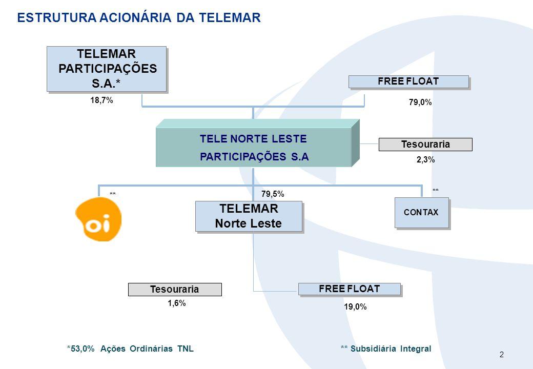 2 ESTRUTURA ACIONÁRIA DA TELEMAR TELE NORTE LESTE PARTICIPAÇÕES S.A 79,0% 18,7% CONTAX TELEMAR PARTICIPAÇÕES S.A.* TELEMAR PARTICIPAÇÕES S.A.* TELEMAR