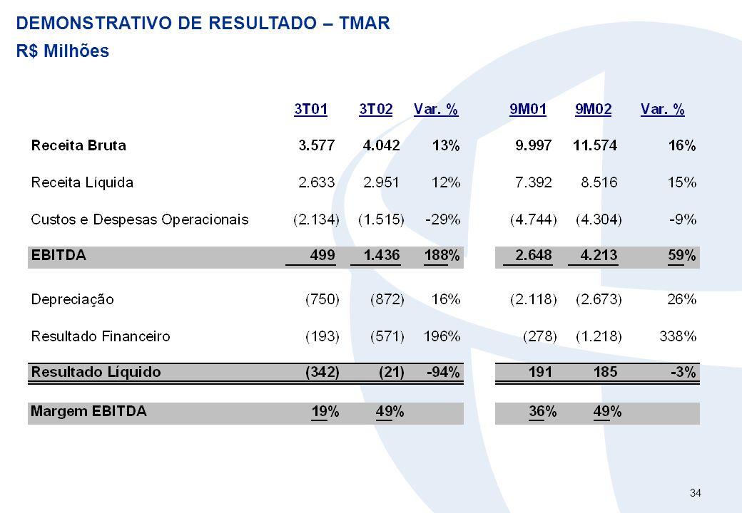 34 DEMONSTRATIVO DE RESULTADO – TMAR R$ Milhões