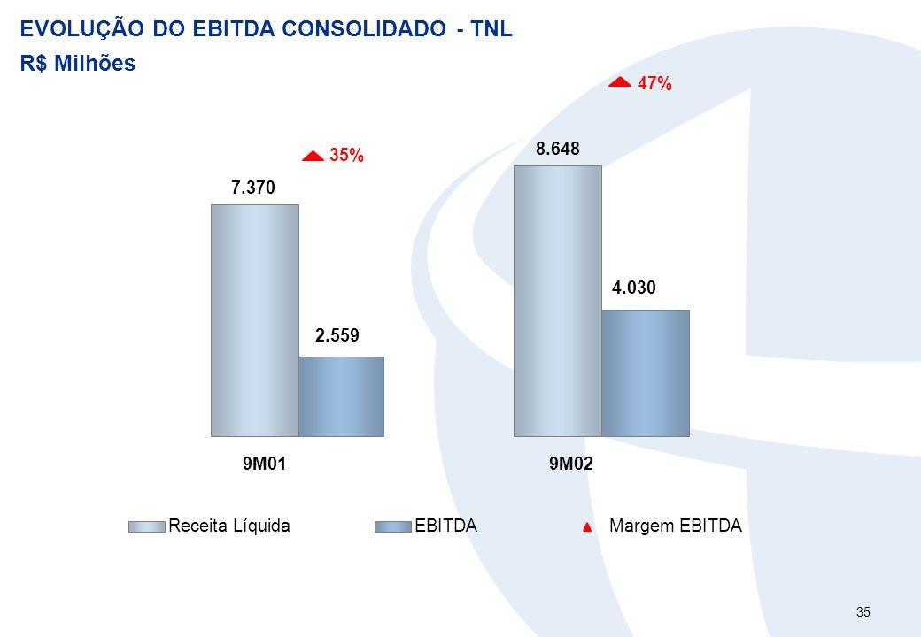 35 EVOLUÇÃO DO EBITDA CONSOLIDADO - TNL R$ Milhões 7.370 8.648 4.030 2.559 47% 35% 9M019M02 Receita LíquidaEBITDAMargem EBITDA