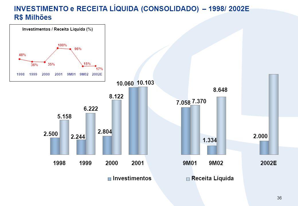 36 INVESTIMENTO e RECEITA LÍQUIDA (CONSOLIDADO) – 1998/ 2002E R$ Milhões 2.000 6.222 8.122 8.648 10.060 1.334 7.058 2.804 2.244 2.500 7.370 5.158 10.1
