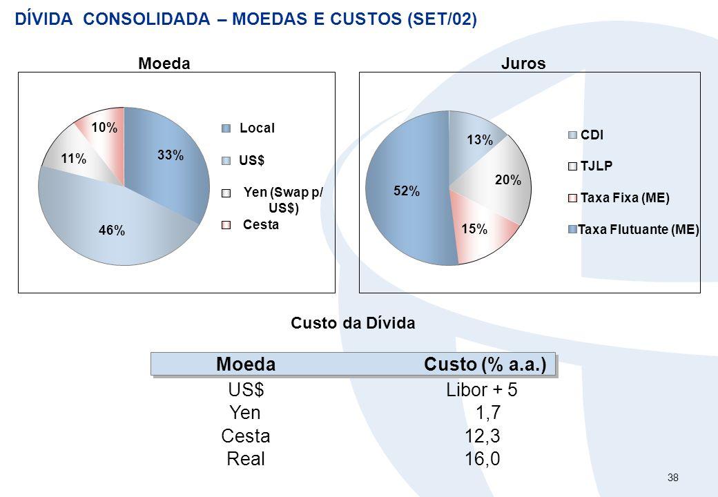 38 DÍVIDA CONSOLIDADA – MOEDAS E CUSTOS (SET/02) Moeda 46% 11% 10% 33% Local US$ Yen (Swap p/ US$) Cesta 52% 15% 20% 13% CDI TJLP Taxa Flutuante (ME)