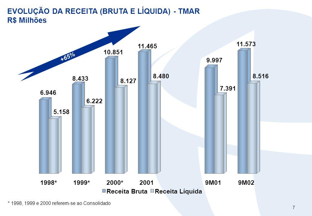 7 EVOLUÇÃO DA RECEITA (BRUTA E LÍQUIDA) - TMAR R$ Milhões +65% * 1998, 1999 e 2000 referem-se ao Consolidado 6.946 5.158 8.433 6.222 10.851 8.127 11.4