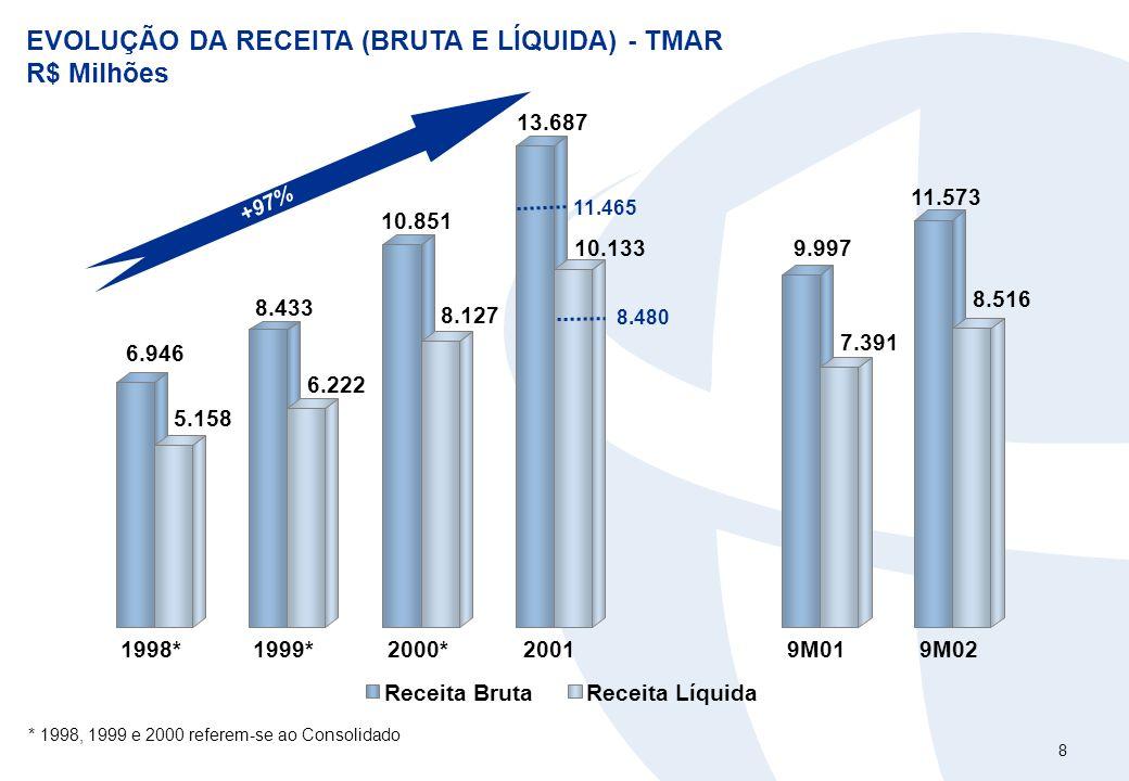 8 EVOLUÇÃO DA RECEITA (BRUTA E LÍQUIDA) - TMAR R$ Milhões +97% * 1998, 1999 e 2000 referem-se ao Consolidado 6.946 5.158 8.433 6.222 10.851 8.127 13.6