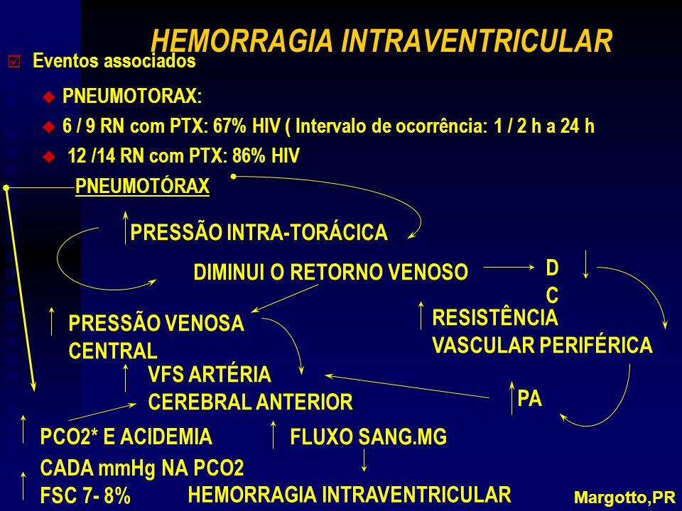 HEMORRAGIA INTRAVENTRICULAR þ Eventos associados u PNEUMOTORAX: u 6 / 9 RN com PTX: 67% HIV ( Intervalo de ocorrência: 1 / 2 h a 24 h 12 /14 RN com PT