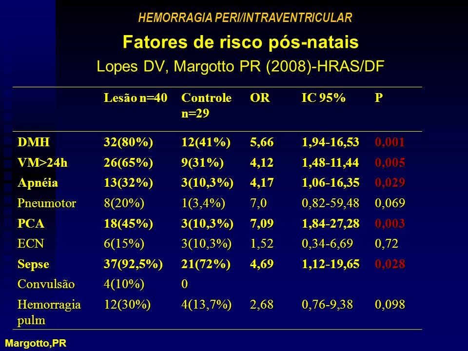 Fatores de risco pós-natais Lopes DV, Margotto PR (2008)-HRAS/DF Lesão n=40 Controle n=29 OR IC 95% P DMH32(80%)12(41%)5,661,94-16,530,001 VM>24h26(65