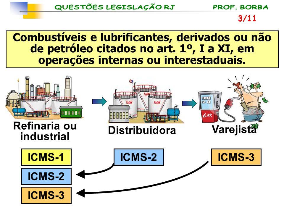 Refinaria ou industrial ICMS-1ICMS-3ICMS-2 ICMS-3 Varejista Distribuidora Combustíveis e lubrificantes, derivados ou não de petróleo citados no art. 1