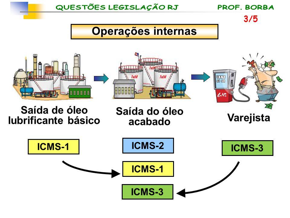 Saída do óleo acabado Varejista Saída de óleo lubrificante básico ICMS-1 ICMS-2 ICMS-1 ICMS-3 Operações internas 3/5