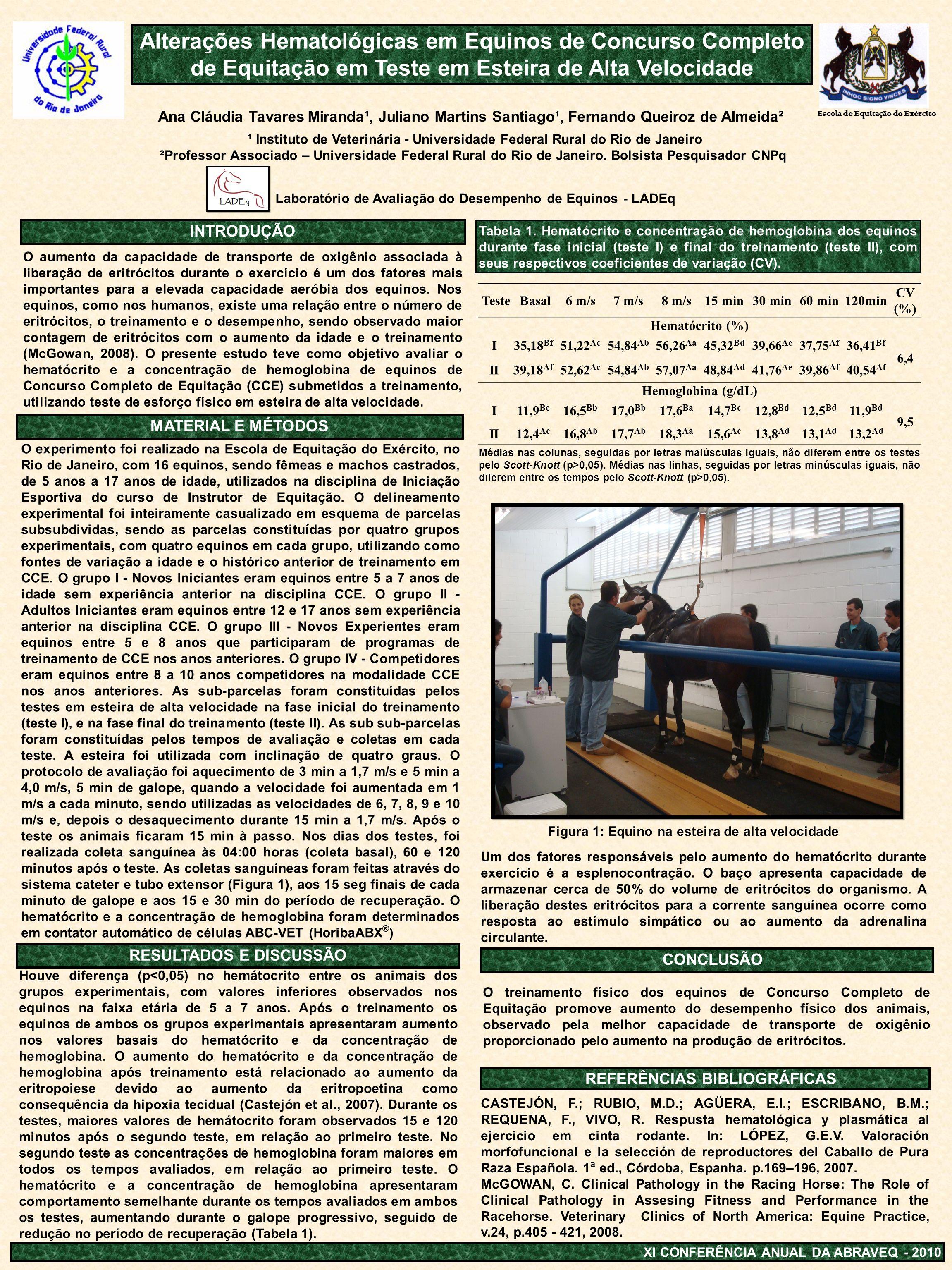 Alterações Hematológicas em Equinos de Concurso Completo de Equitação em Teste em Esteira de Alta Velocidade Ana Cláudia Tavares Miranda¹, Juliano Mar