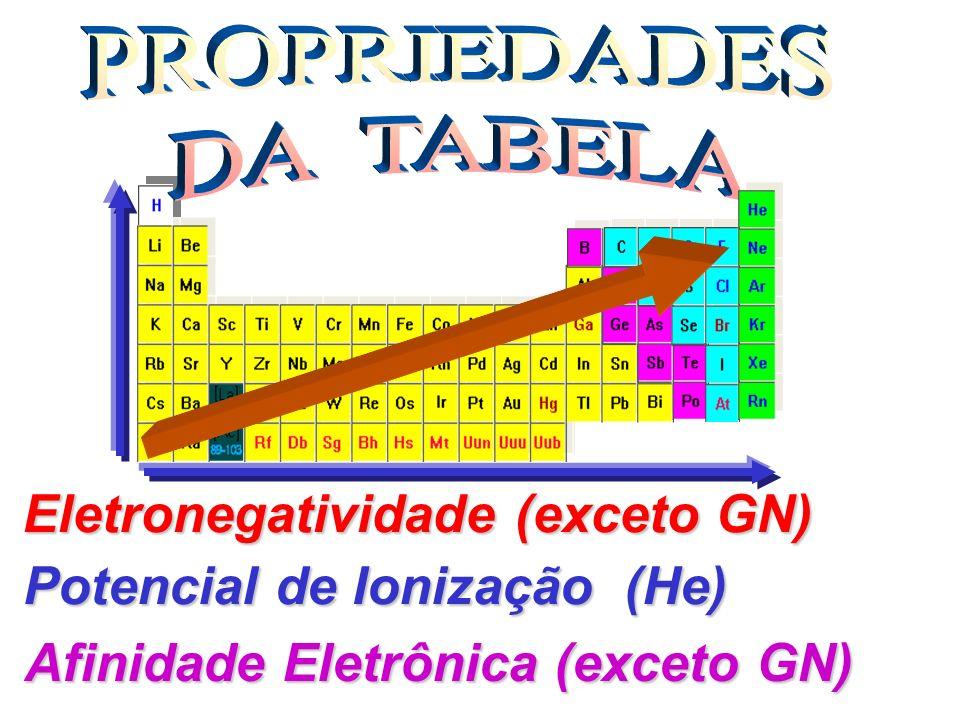 (PUC-SP) Resolva a questão com base na análise das afirmações a seguir período I - Em uma mesmo período, os elementos níveis apresentam o mesmo número de níveis.