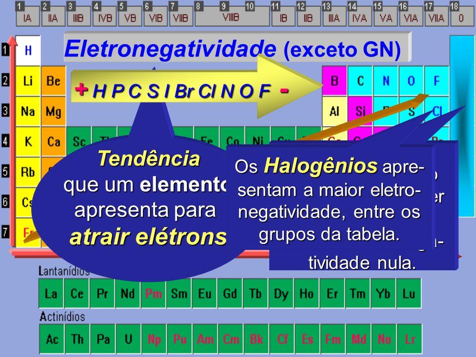 Potencial de Ionização (He) Eletronegatividade (exceto GN) Afinidade Eletrônica (exceto GN)