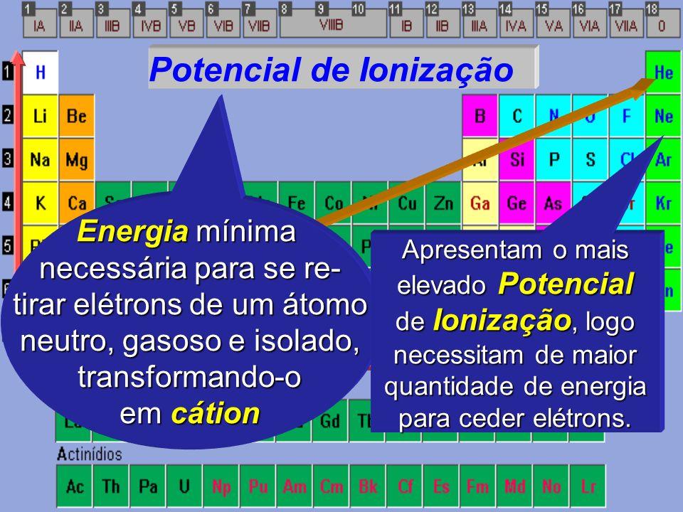 Potencial de Ionização Energia mínima necessária para se re- tirar elétrons de um átomo neutro, gasoso e isolado, transformando-o em cátion Apresentam o mais elevado Potencial de Ionização, logo necessitam de maior quantidade de energia para ceder elétrons.