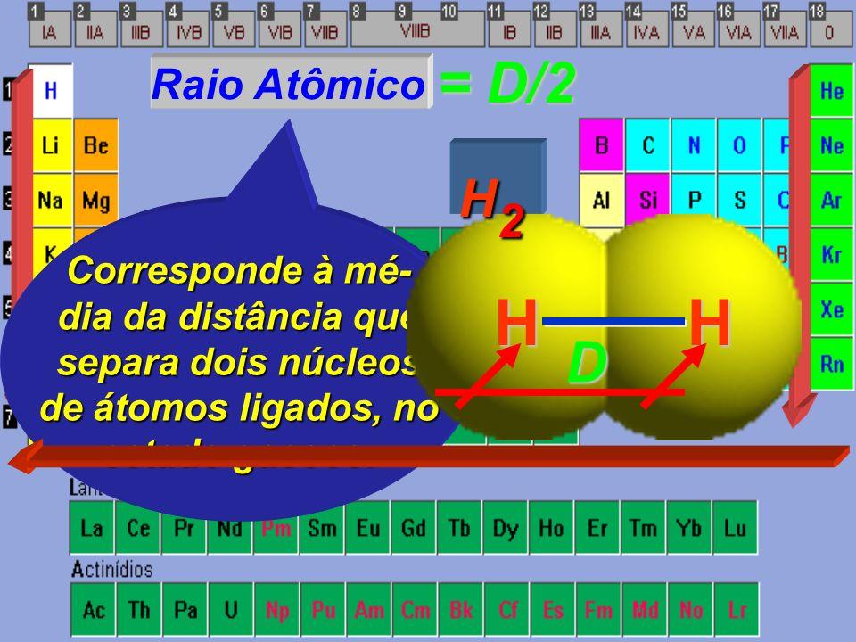 Raio Atômico Corresponde à mé- dia da distância que separa dois núcleos de átomos ligados, no estado gasoso.