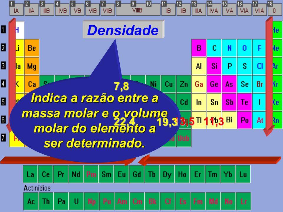 Densidade Indica a razão entre a massa molar e o volume molar do elemento a ser determinado.