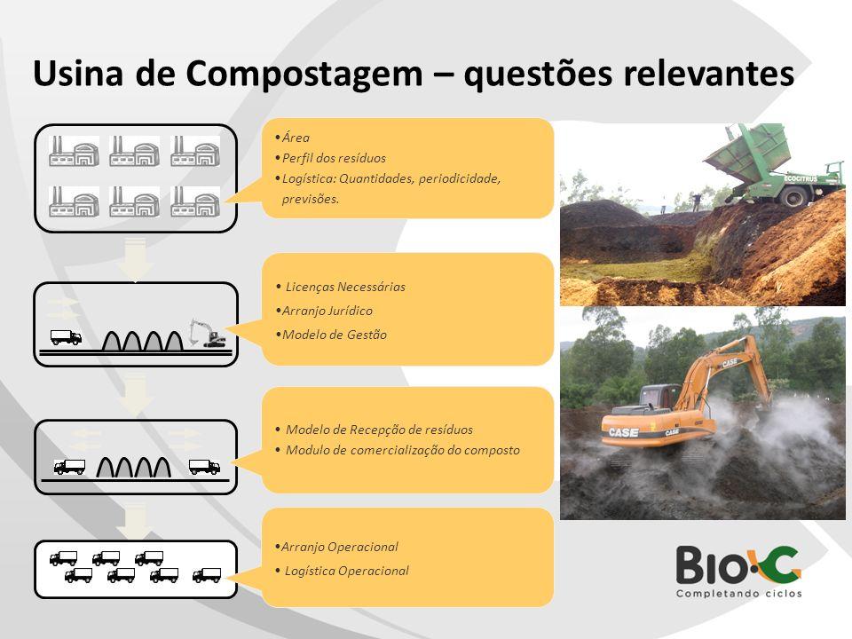 Usina de Compostagem – questões relevantes Área Perfil dos resíduos Logística: Quantidades, periodicidade, previsões. Licenças Necessárias Arranjo Jur
