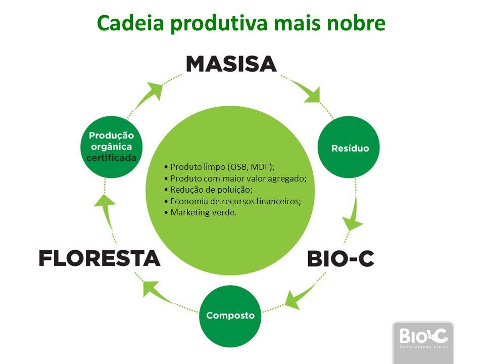 Produto limpo (OSB, MDF); Produto com maior valor agregado; Redução de poluição; Economia de recursos financeiros; Marketing verde. Cadeia produtiva m