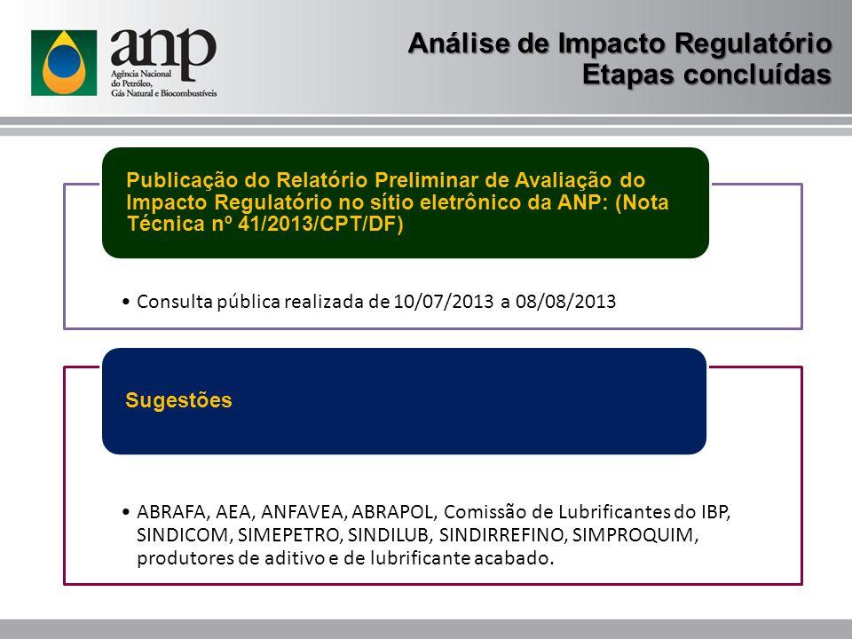 Análise de Impacto Regulatório Etapas concluídas Consulta pública realizada de 10/07/2013 a 08/08/2013 Publicação do Relatório Preliminar de Avaliação