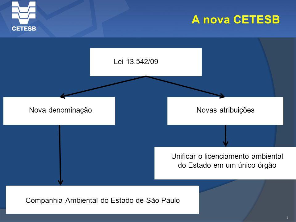 2 A nova CETESB Nova denominação Lei 13.542/09 Novas atribuições Companhia Ambiental do Estado de São Paulo Unificar o licenciamento ambiental do Esta