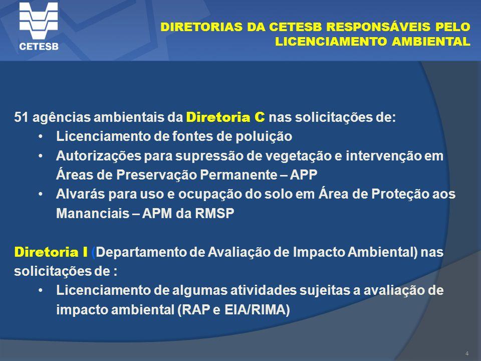 4 DIRETORIAS DA CETESB RESPONSÁVEIS PELO LICENCIAMENTO AMBIENTAL 51 agências ambientais da Diretoria C nas solicitações de: Licenciamento de fontes de