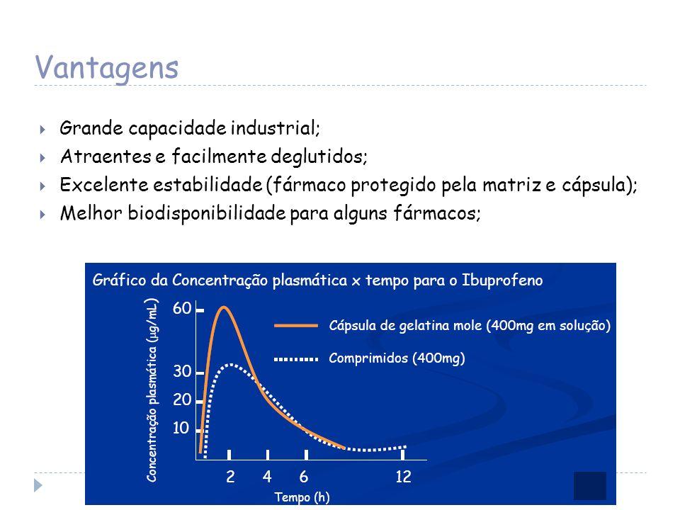 Vantagens Grande capacidade industrial; Atraentes e facilmente deglutidos; Excelente estabilidade (fármaco protegido pela matriz e cápsula); Melhor bi