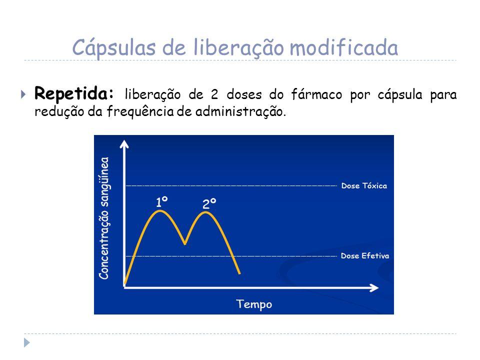 Cápsulas de liberação modificada Repetida: liberação de 2 doses do fármaco por cápsula para redução da frequência de administração.
